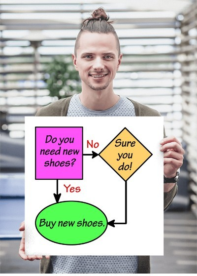 New Shoes Flowchart poster 18x18