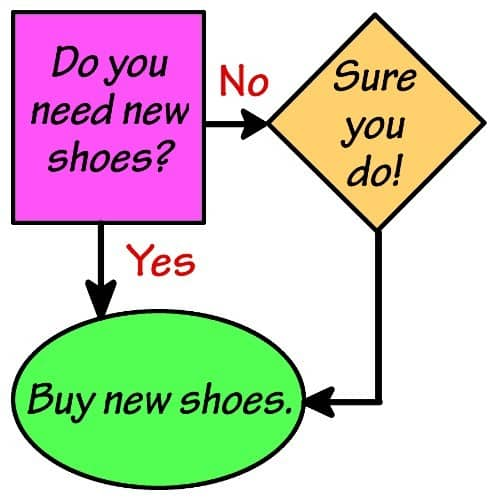 New Shoes Flowchart Tote